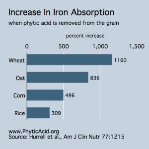 Phytic-Acid-iron